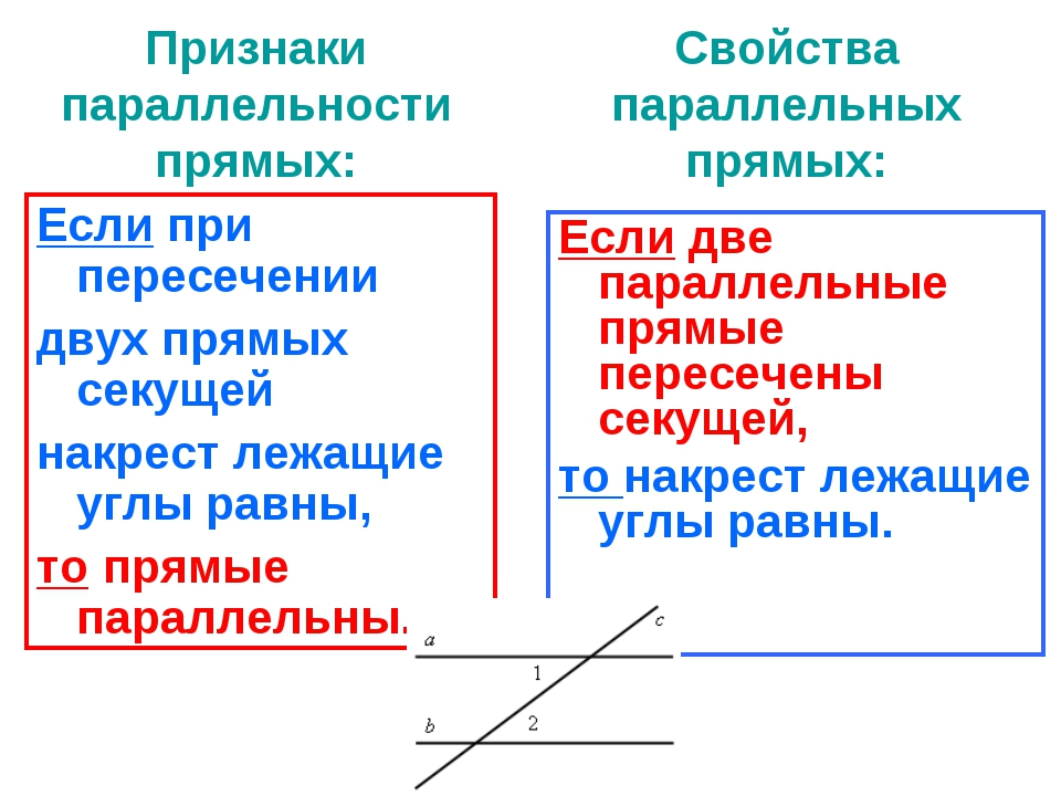Признаки параллельности прямых: Если при пересечении двух прямых секущей накр...
