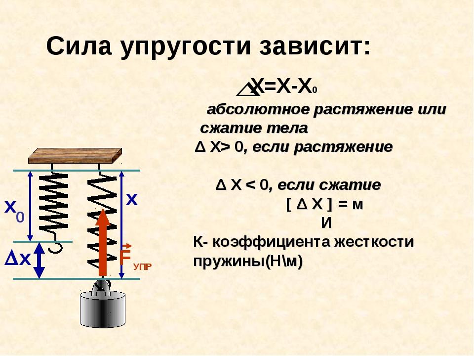 х Сила упругости зависит: абсолютное растяжение или сжатие тела Δ X> 0, если...