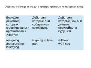 Обратись к таблице на стр.124 и проверь, правильно ли ты сделал вывод Будущие