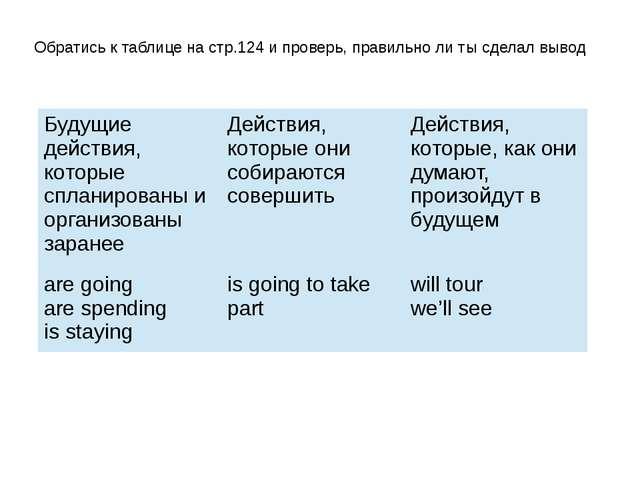 Обратись к таблице на стр.124 и проверь, правильно ли ты сделал вывод Будущие...