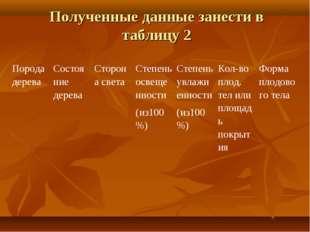 Полученные данные занести в таблицу 2 Порода дереваСостояние дереваСторона