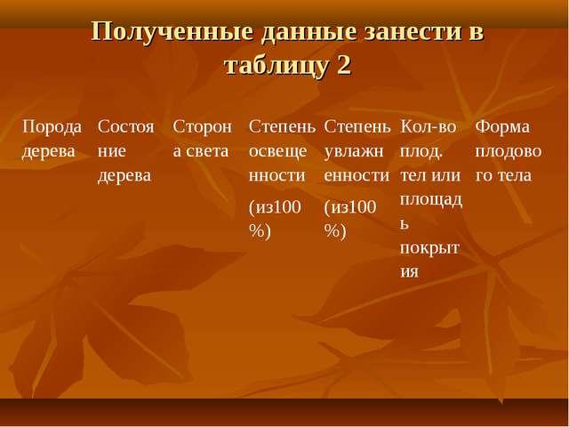 Полученные данные занести в таблицу 2 Порода дереваСостояние дереваСторона...