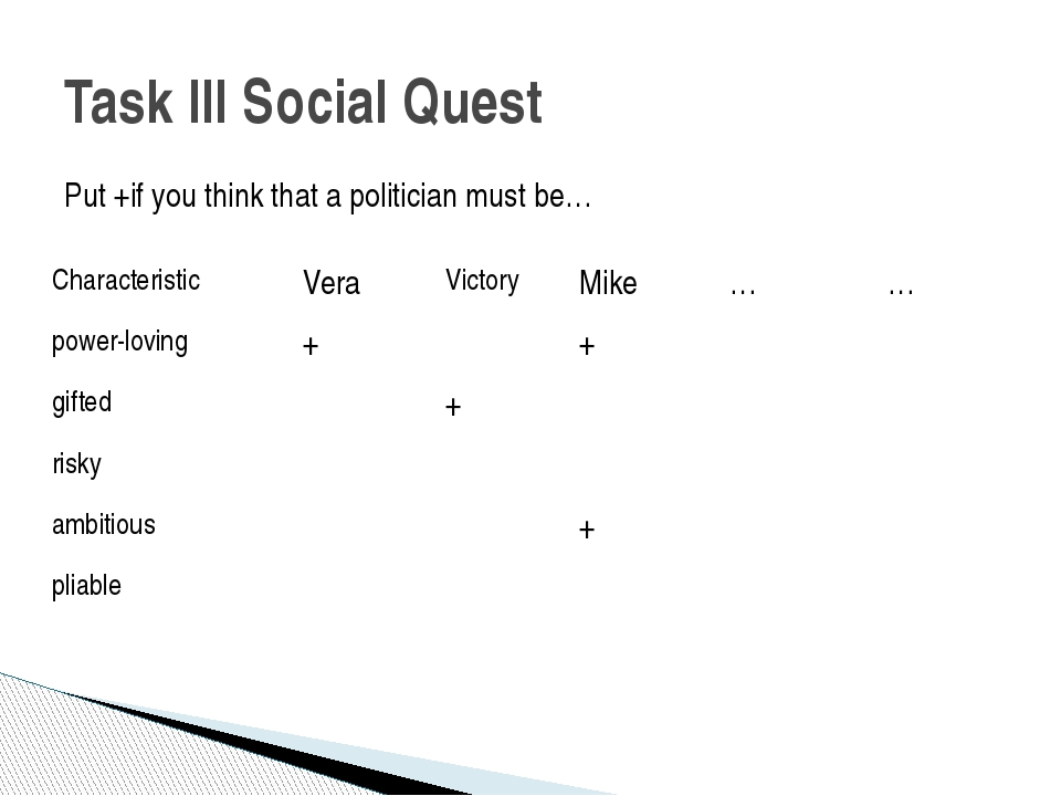 Task III Social Quest Put +if you think that a politician must be… Characteri...