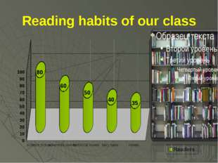 Reading habits of our class