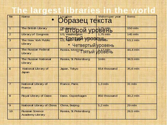 The largest libraries in the world