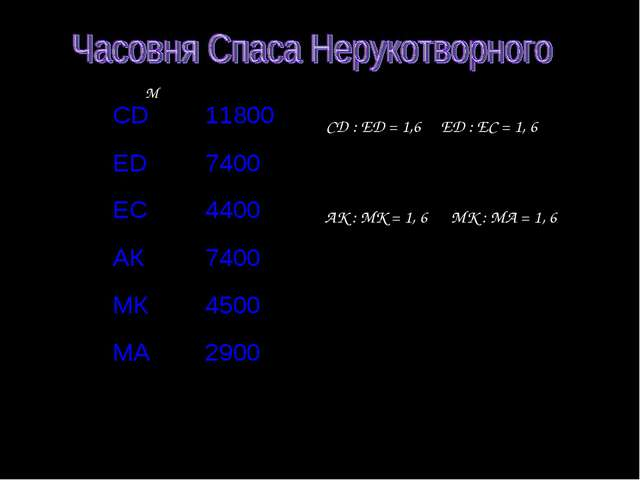 М СD : ED = 1,6 ED : EC = 1, 6 АК : МК = 1, 6 МК : МА = 1, 6 СD11800 ED7400...