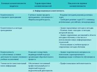 Базовые компетентности педагогаХарактеристики компетентностейПоказатели оце