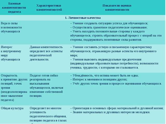 Базовые компетентности педагогаХарактеристики компетентностейПоказатели оце...
