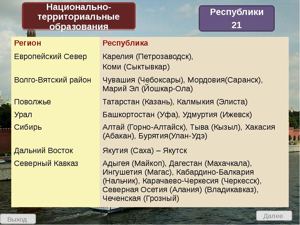 Выход Вопросы по теме «Административно-территориальное устройство России» 1 2...