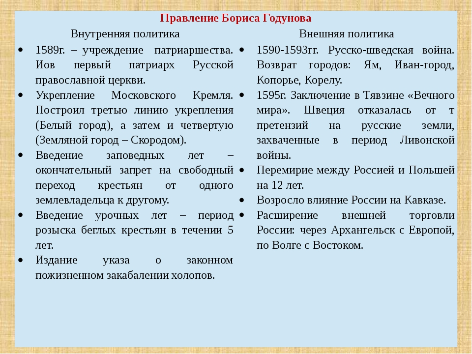 Правление Бориса Годунова Внутренняя политика Внешняя политика 1589г. – учреж...