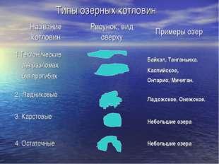 Типы озерных котловин Название котловинРисунок, вид сверхуПримеры озер 1.Те