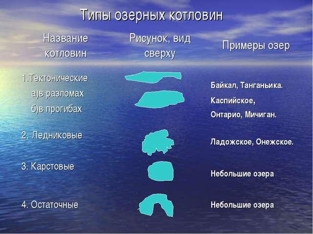 Типы озерных котловин Название котловинРисунок, вид сверхуПримеры озер 1.Те...