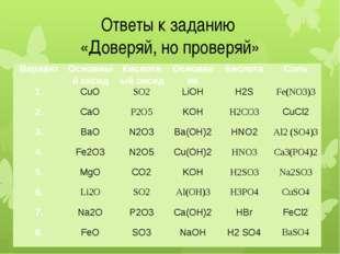 Ответы к заданию «Доверяй, но проверяй» Вариант Основный оксид Кислотный окси