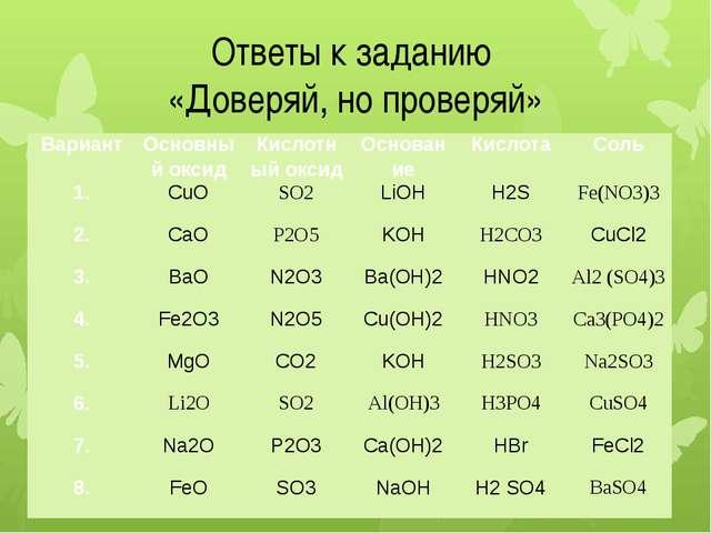 Ответы к заданию «Доверяй, но проверяй» Вариант Основный оксид Кислотный окси...