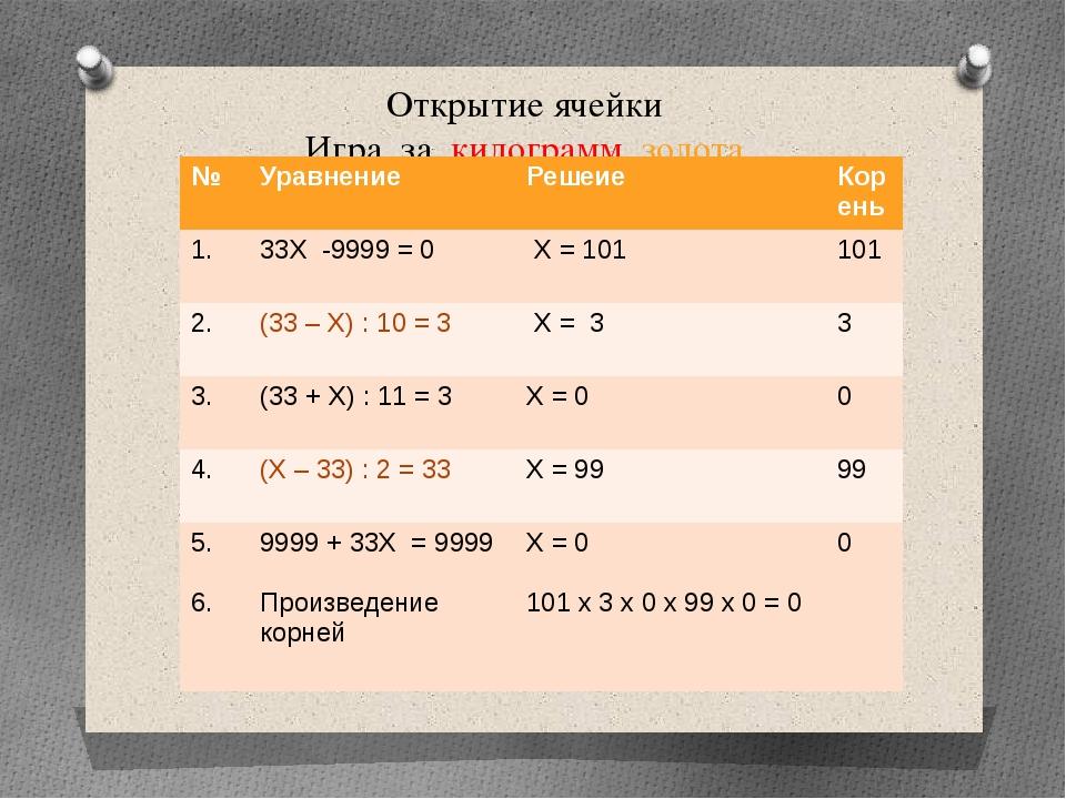 Открытие ячейки Игра за килограмм золота № Уравнение Решеие Корень 1. 33Х -99...