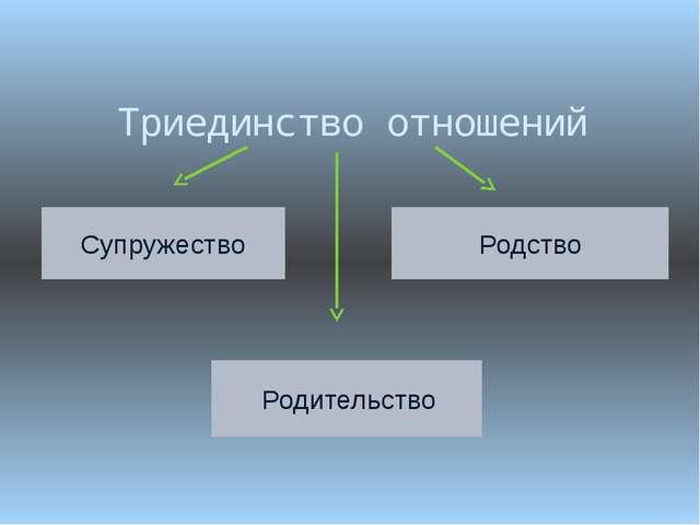 Триединство отношений Супружество Родство Родительство