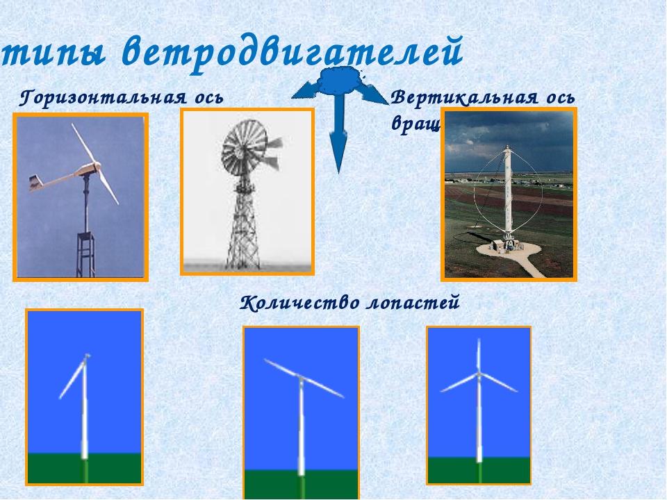 Горизонтальная ось вращения Вертикальная ось вращения типы ветродвигателей Ко...