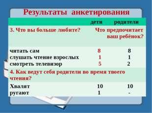 Результаты анкетирования дети родители 3. Что вы больше любите? Что предпочит