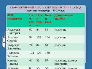 СРАВНИТЕЛЬНЫЙ АНАЛИЗ ТЕХНИКИ ЧТЕНИЯ ЗА ГОД (норма на конец года 65-75 слов) Ф