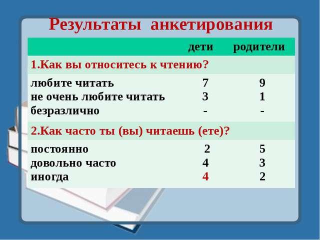 Результаты анкетирования дети родители 1.Как вы относитесь к чтению? любите ч...