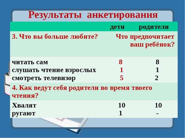 Результаты анкетирования дети родители 3. Что вы больше любите? Что предпочит...