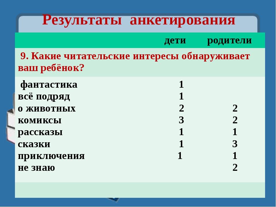 Результаты анкетирования дети родители 9. Какиечитательские интересы обнаружи...