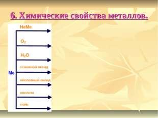 6. Химические свойства металлов.