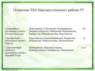 Полигоны ТБО Верхнеуслонского района РТ Местоположение проектируемого межпосе