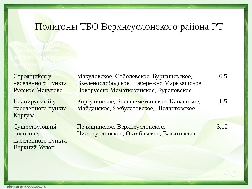 Полигоны ТБО Верхнеуслонского района РТ Местоположение проектируемого межпосе...