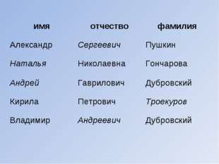 имяотчествофамилия АлександрСергеевичПушкин НатальяНиколаевнаГончарова