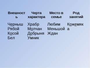 ВнешностьЧерта характераМесто в семьеРод занятий Черныш Рябой Косой БелХ
