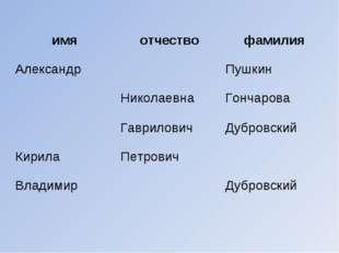 имяотчествофамилия АлександрПушкин НиколаевнаГончарова ГавриловичДубр