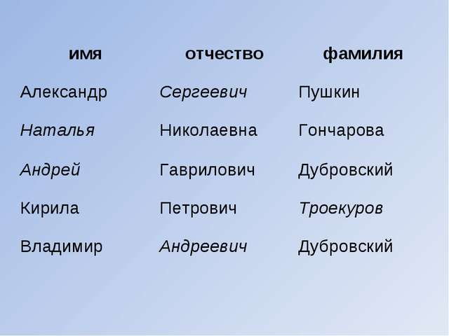 имяотчествофамилия АлександрСергеевичПушкин НатальяНиколаевнаГончарова...
