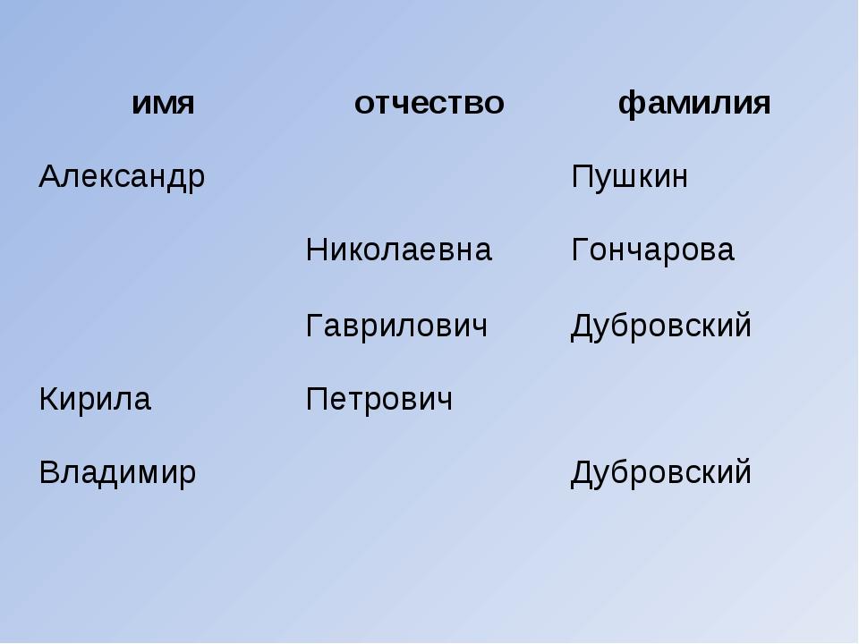 имяотчествофамилия АлександрПушкин НиколаевнаГончарова ГавриловичДубр...