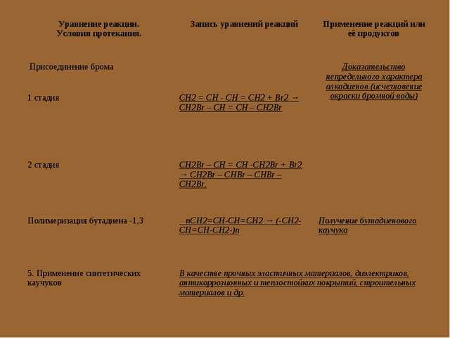 Уравнение реакции. Условия протекания.Запись уравнений реакцийПрименение ре...