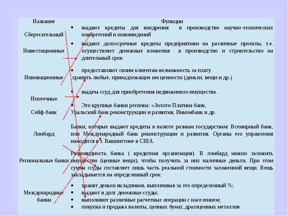 Название Функции Сберегательный выдаюткредиты для внедрения в производство н...