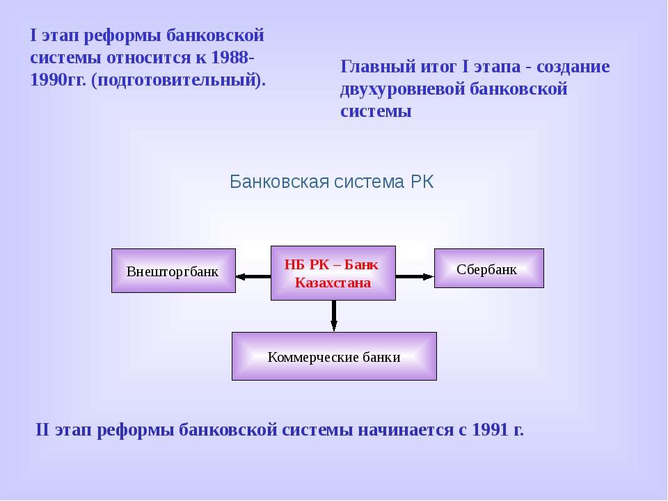 Банковская система РК Внешторгбанк Сбербанк Коммерческие банки НБ РК – Банк...