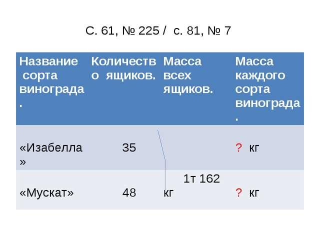 С. 61, № 225 / с. 81, № 7 Названиесорта винограда. Количество ящиков. Масса в...
