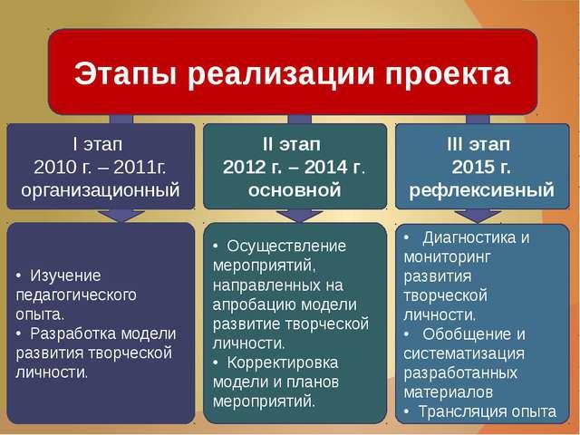 I этап 2010 г. – 2011г. организационный II этап 2012 г. – 2014 г. основной I...