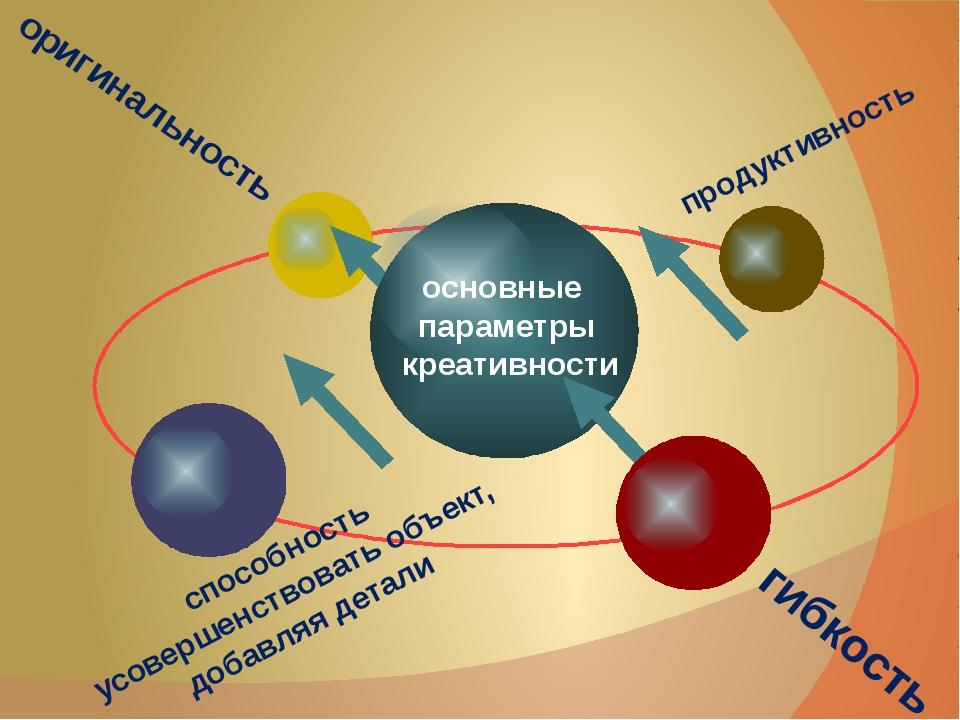 оригинальность продуктивность гибкость способность усовершенствовать объект,...