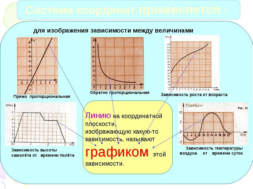 Система координат применяется : для изображения зависимости между величинами...