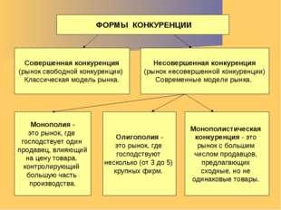 ФОРМЫ КОНКУРЕНЦИИ Совершенная конкуренция (рынок свободной конкуренции) Клас
