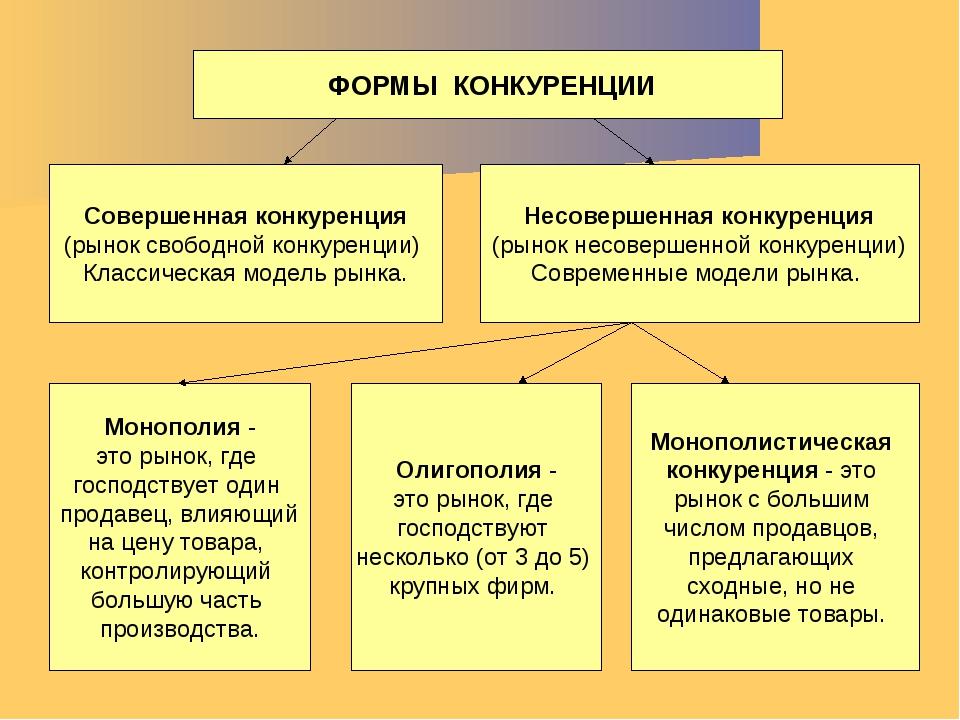 ФОРМЫ КОНКУРЕНЦИИ Совершенная конкуренция (рынок свободной конкуренции) Клас...
