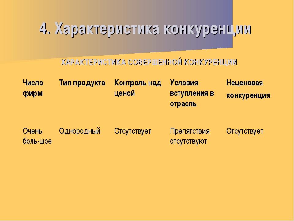 4. Характеристика конкуренции ХАРАКТЕРИСТИКА СОВЕРШЕННОЙ КОНКУРЕНЦИИ