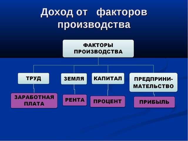 Доход от факторов производства