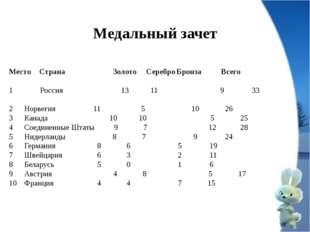 Медальный зачет МестоСтрана Золото СереброБронза Всего Россия  13 11 9
