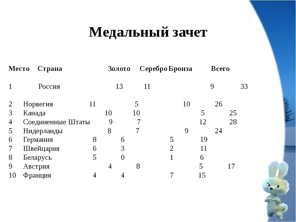 Медальный зачет МестоСтрана Золото СереброБронза Всего Россия  13 11 9...