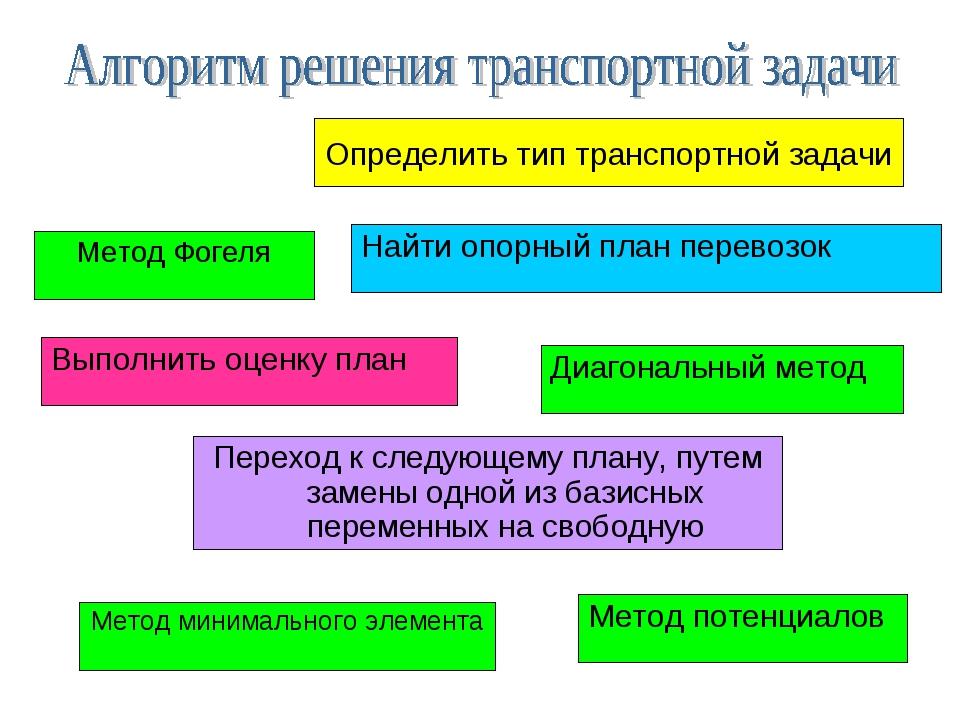 Найти опорный план перевозок Выполнить оценку план Метод потенциалов Переход...