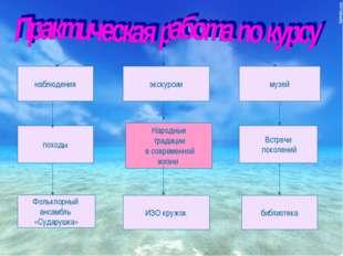 наблюдения экскурсии походы Фольклорный ансамбль «Сударушка» музей Народные т