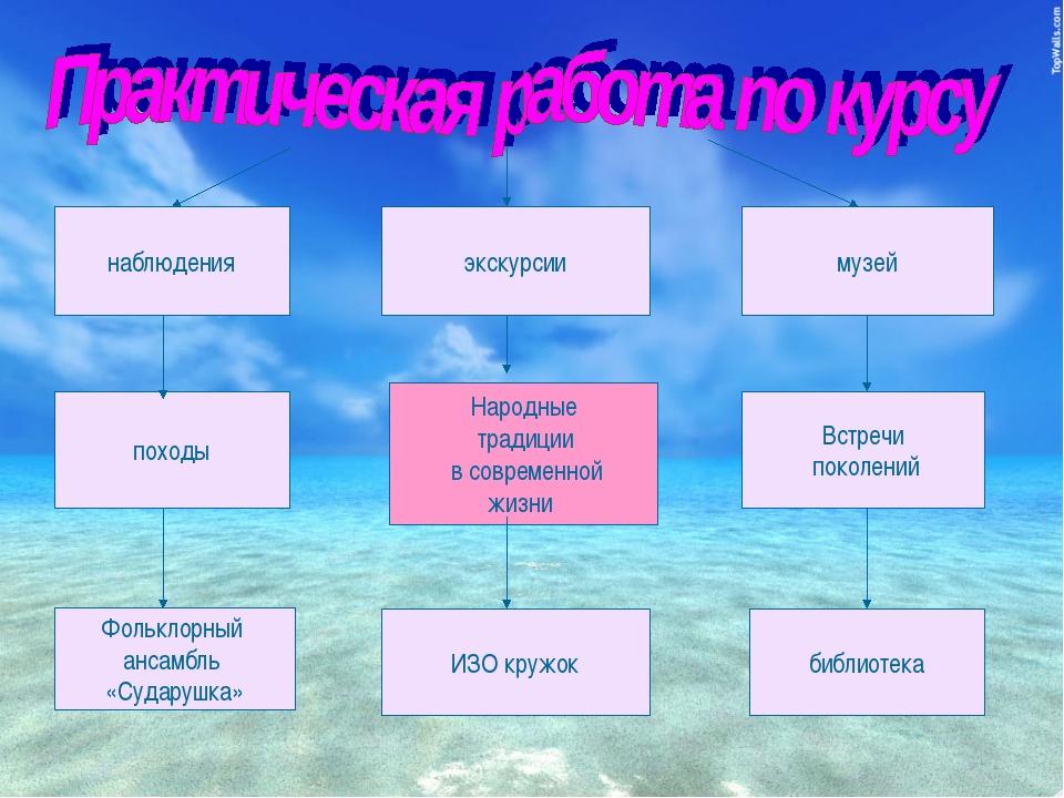 наблюдения экскурсии походы Фольклорный ансамбль «Сударушка» музей Народные т...